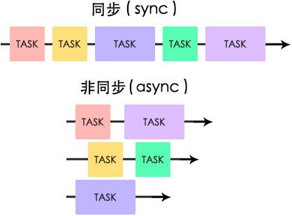https://www.oxxostudio.tw/articles/201908/js-async-await.html