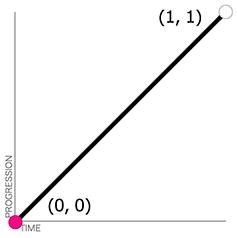 線性函式圖
