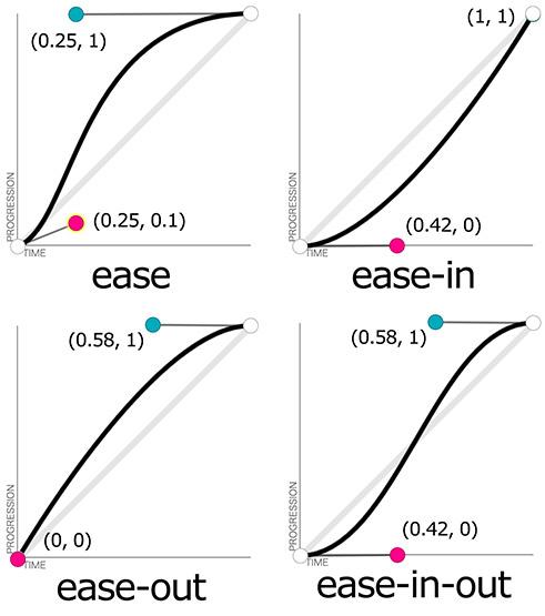 具有加減速的速度函式圖